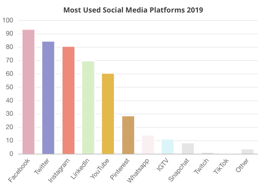 Most-Used-Social-Media-Platforms-2019.png