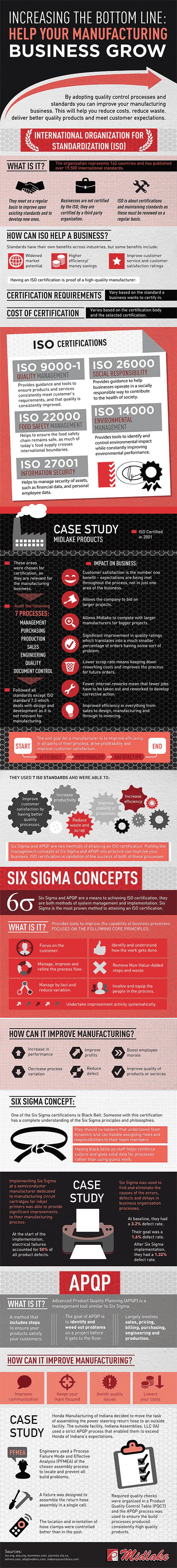 ISO 9001 & Six Sigma Infographic