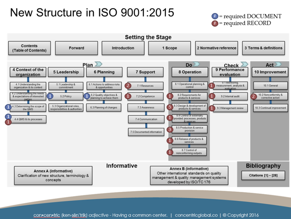 ISO 9001:2015 Documentation Requirements — Concentric Global
