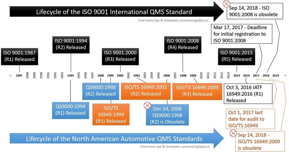 Timeline & Milestones of ISO 9001 & Auto QMS Standards