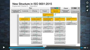 Module 3 – Overview of the ISO 9001:2015 Standard Changes