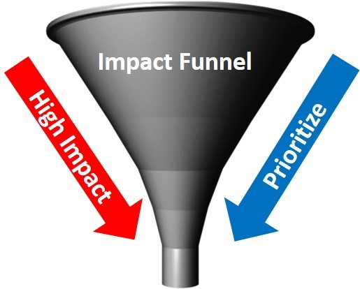 Figure 2 - Impact Funnel