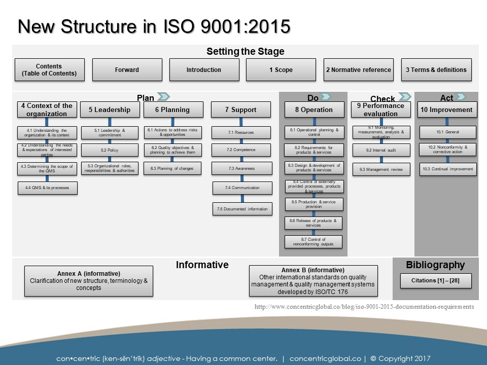 ISO 9001:2015 Layout and Clause Structure