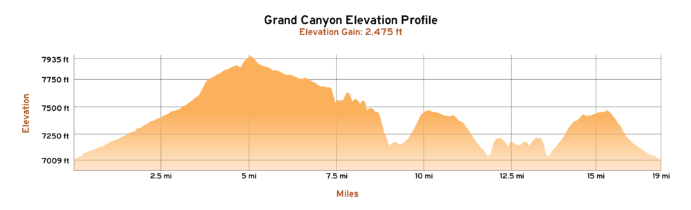 Grand Canyon Elevation Profile-02.png