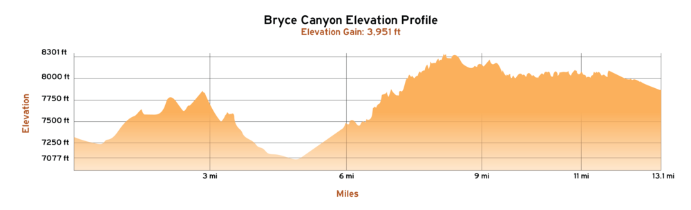 Bryce Canyon Elevation Profile-03.png