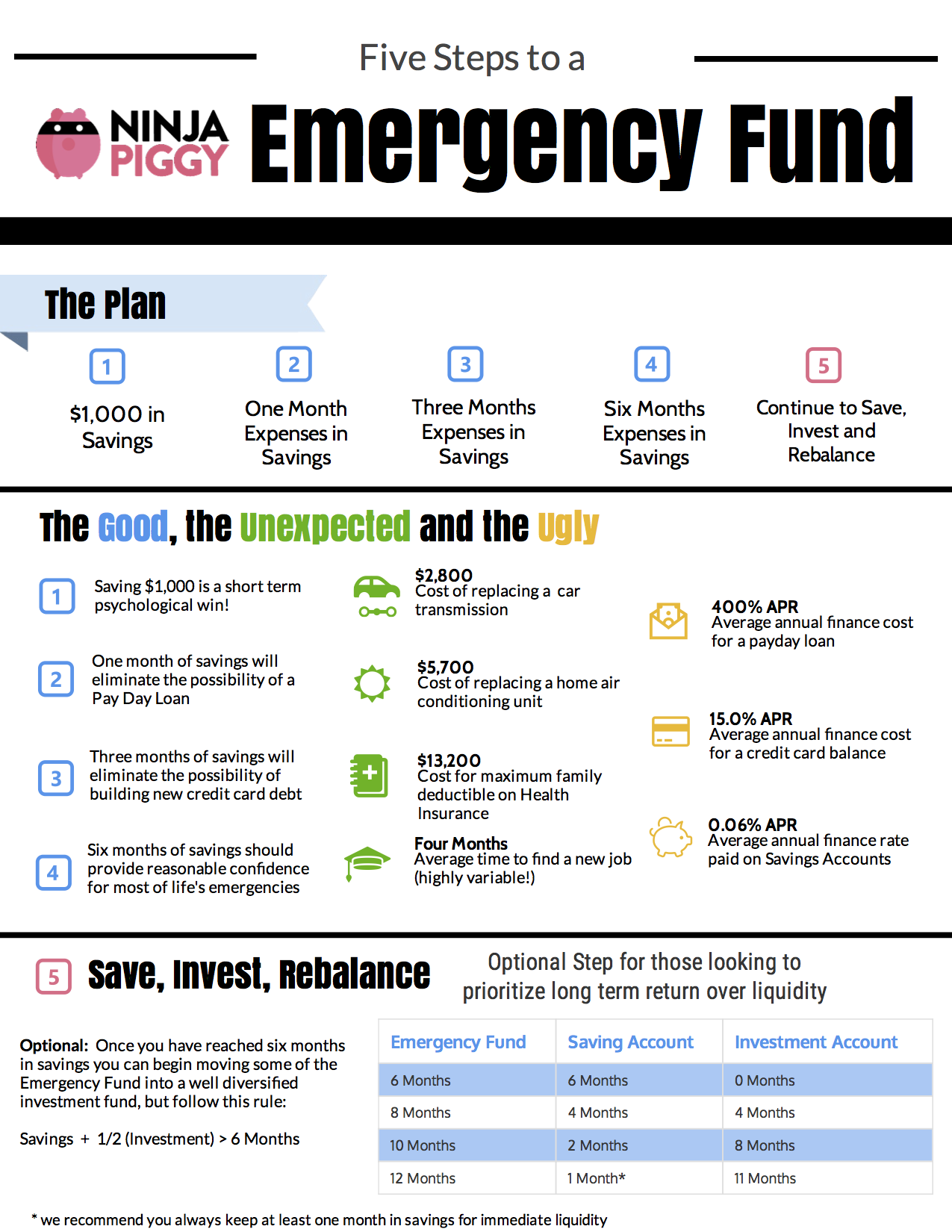 Five Steps to Emergency Fund