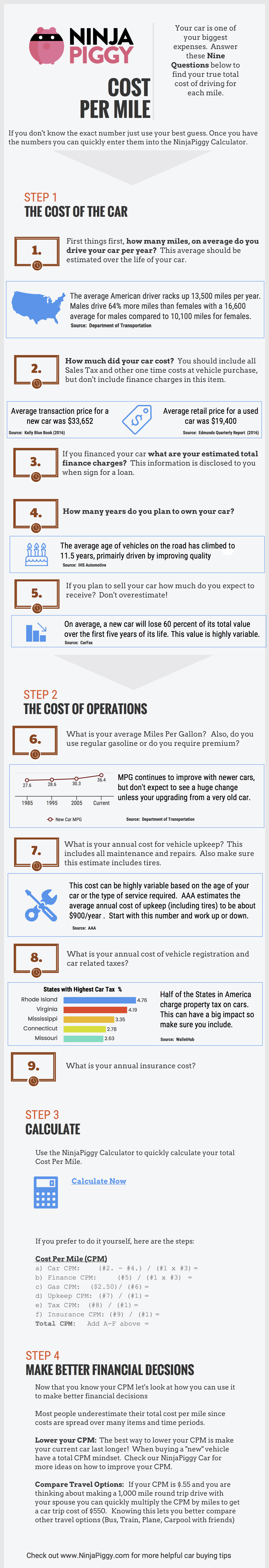 Cost Per Mile Infographic