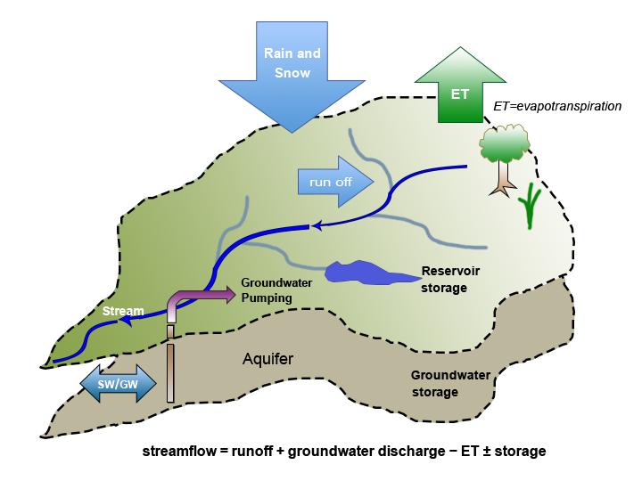 Figure 1. Schematic of the Hydrologic cycle.  (Click to enlarge)