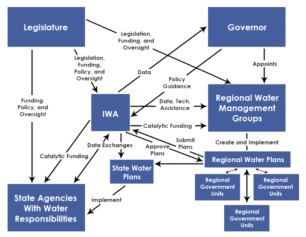 Figure 4. Conceptual Organization Chart for Water Management.