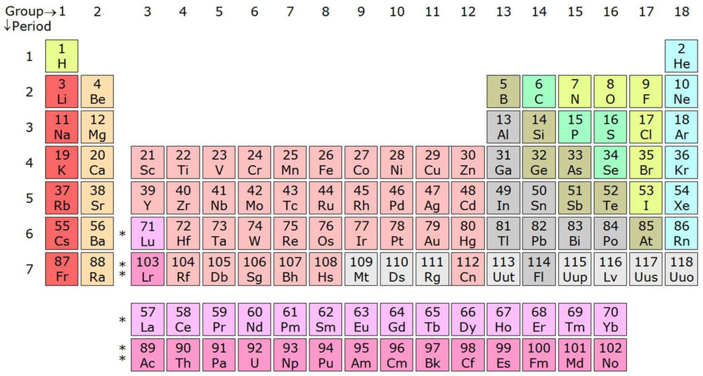 The periodic table of elements showing 113, 115, 117, and 118 without names.  Image Source