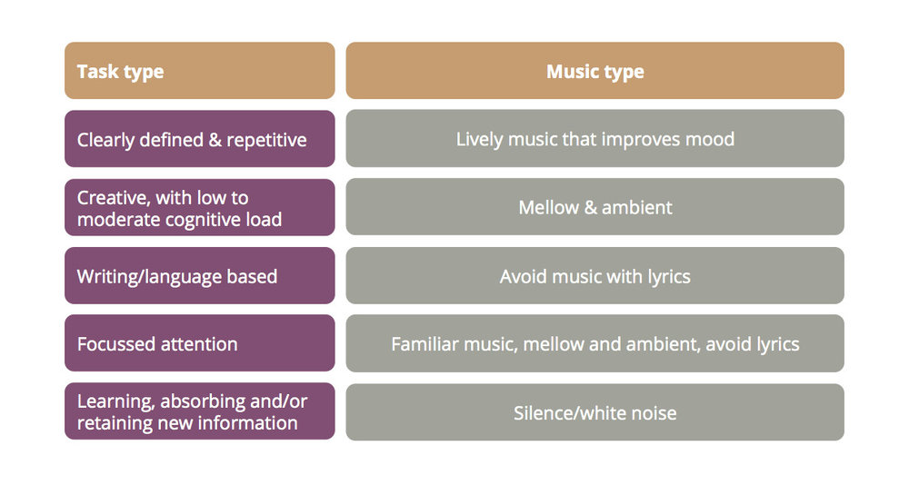 Fitting the right music to the task may improve concentration