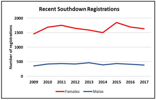 Recent-SouthDown-Reg-1.jpg