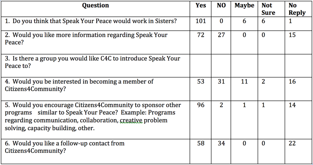 Note: 114 total surveys were completed, but not all respondents answered every question.