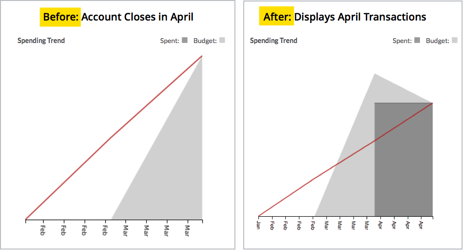 spending trend graph update 1.png