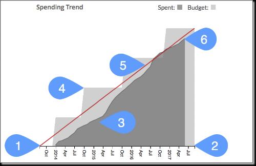 spending trend focus-3.png