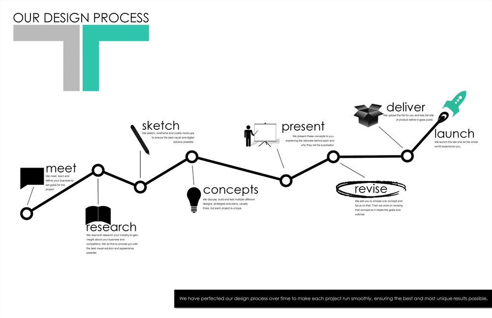 T&R Solutions: Define. Design. Progress. of Dayton, Ohio Design Process