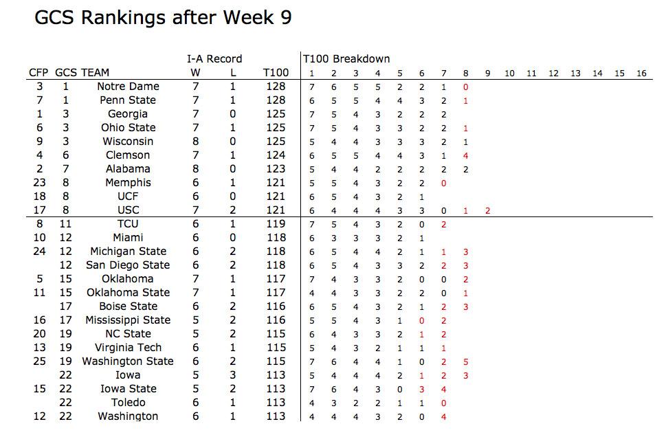 GCS Rankings - Week 9 - T100 Breakdown.jpg