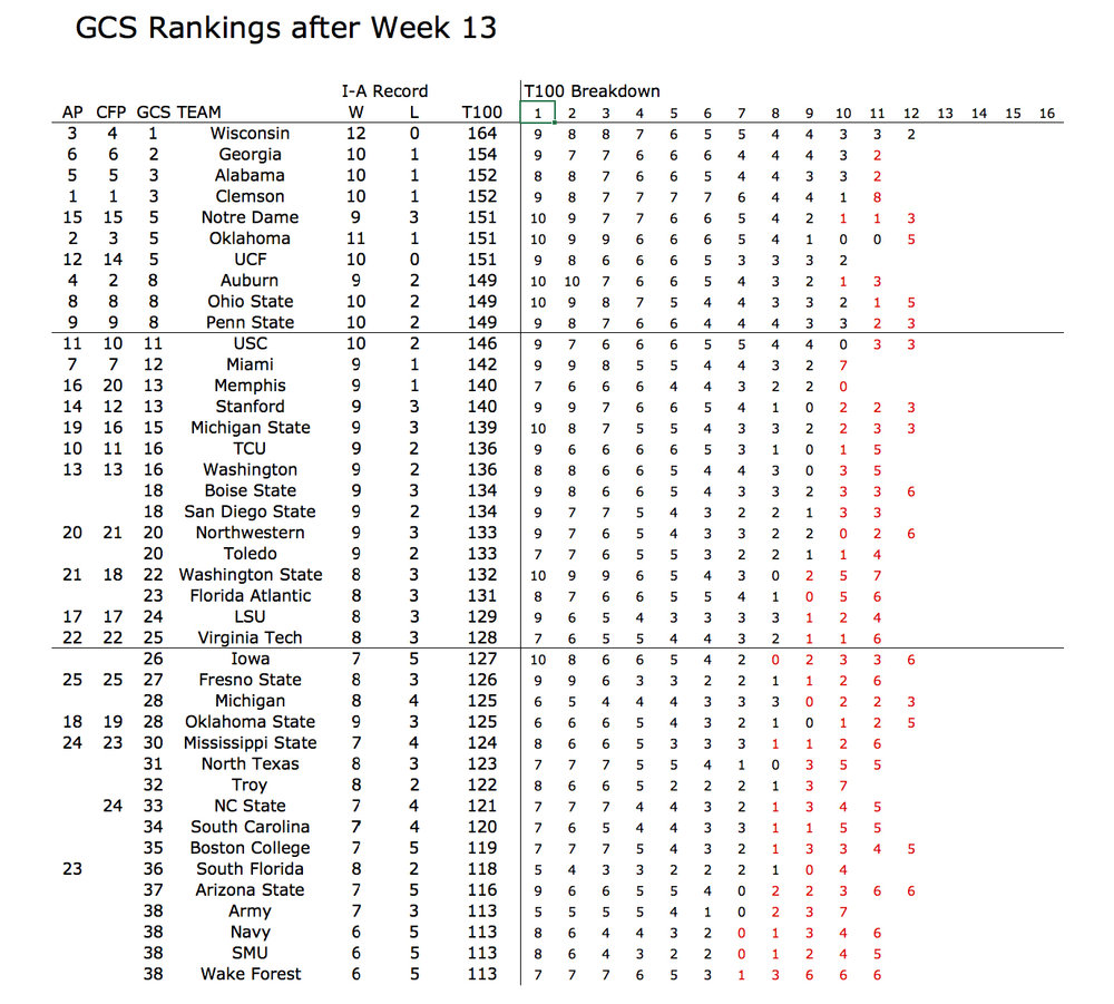 GCS_2017_week_17_top_40.jpg