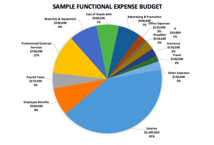 part iv the epic conclusion of show me your budget a multi part