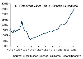 Private Credit Market Debt to GDP in the U.S.