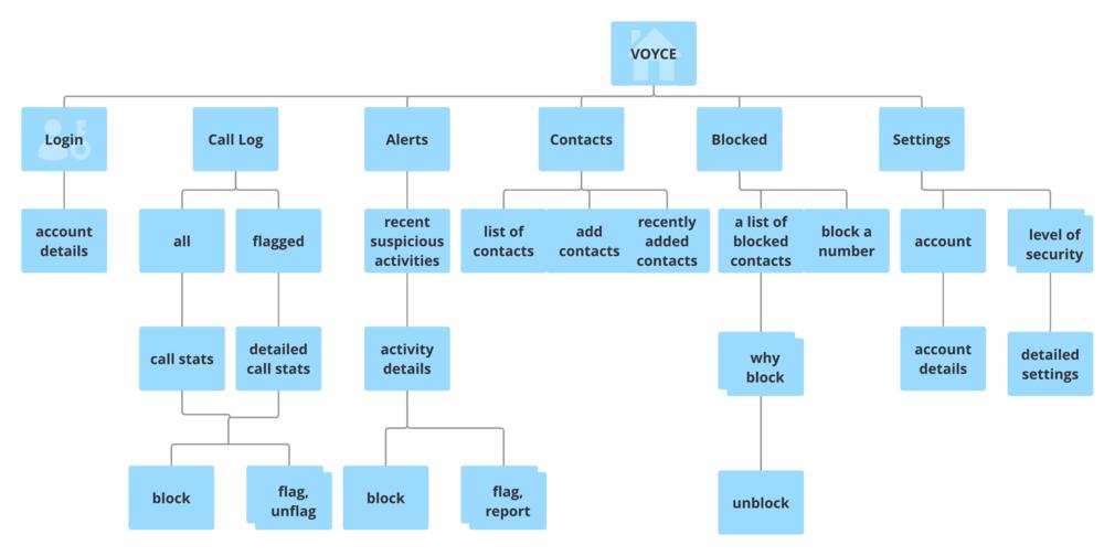 APP Sitemap