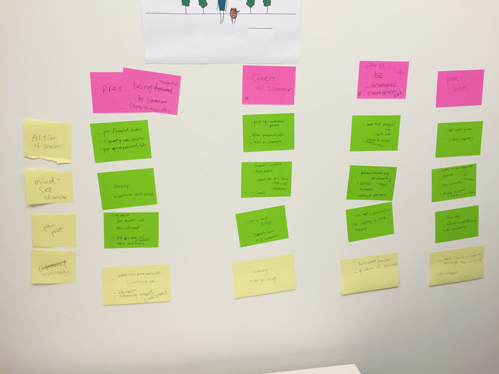 Step two: Ideated around user journey (pre-scam, during-scam, after scam).
