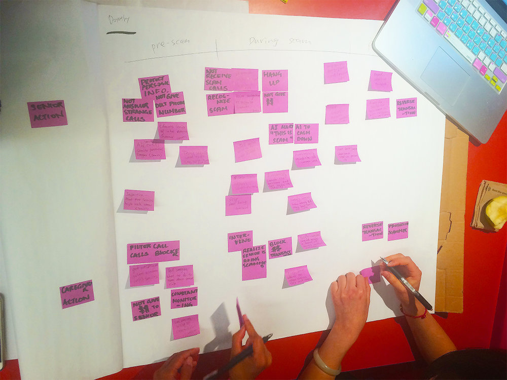 Step six: Affinity Diagramming - categorized all the ideas.