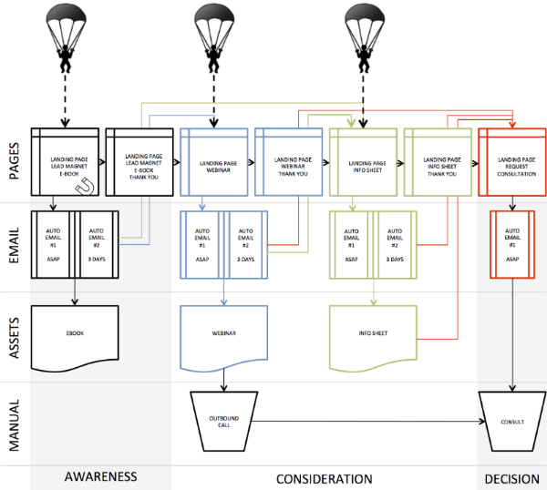 Simple Marketing Automation Workflow