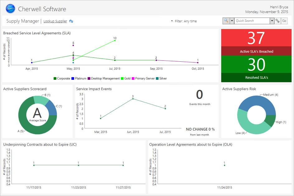 Supplier Manager Dashboard