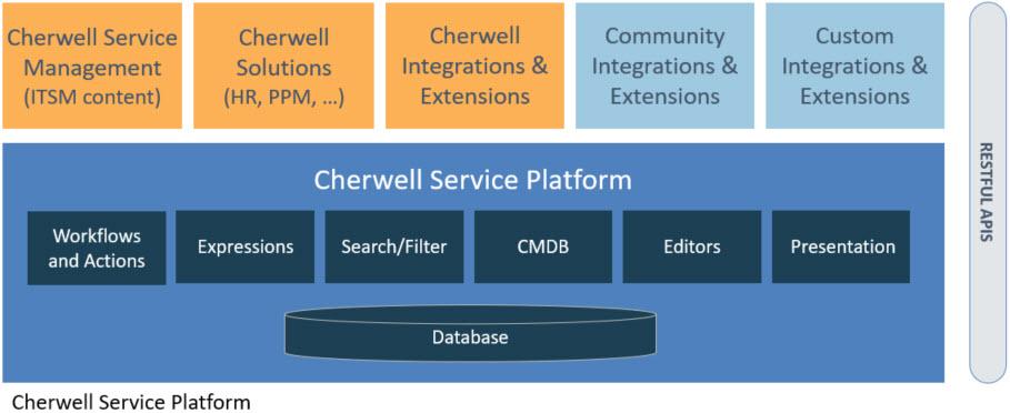 Cherwell Platform 2018-08-27_16-35-59.jpg