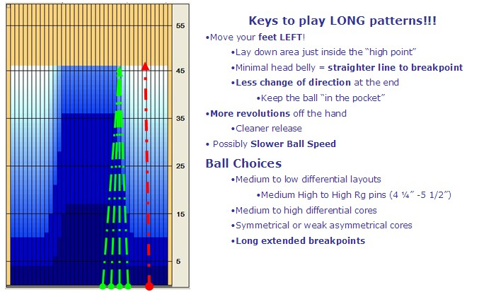 The Long And The Short Of It Pattern Play And Ball Choices Kegel