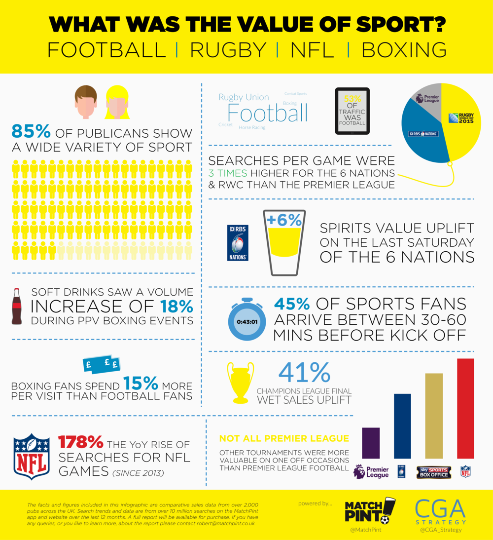 DOWNLOAD SUMMARY REPORT: What is the value of Sport?