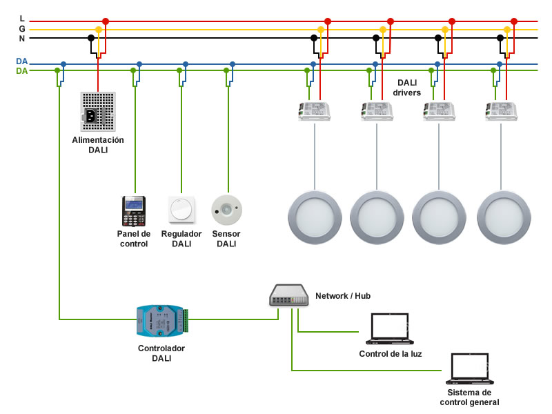 Esquema de instalación sistema control de iluminación DALI