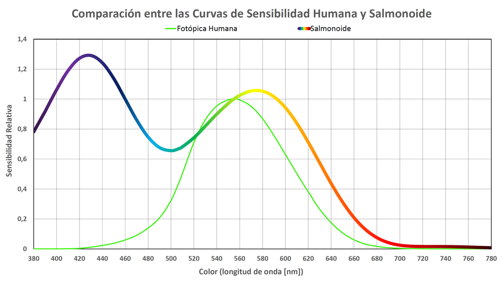 Sensibilidad Salmón.png