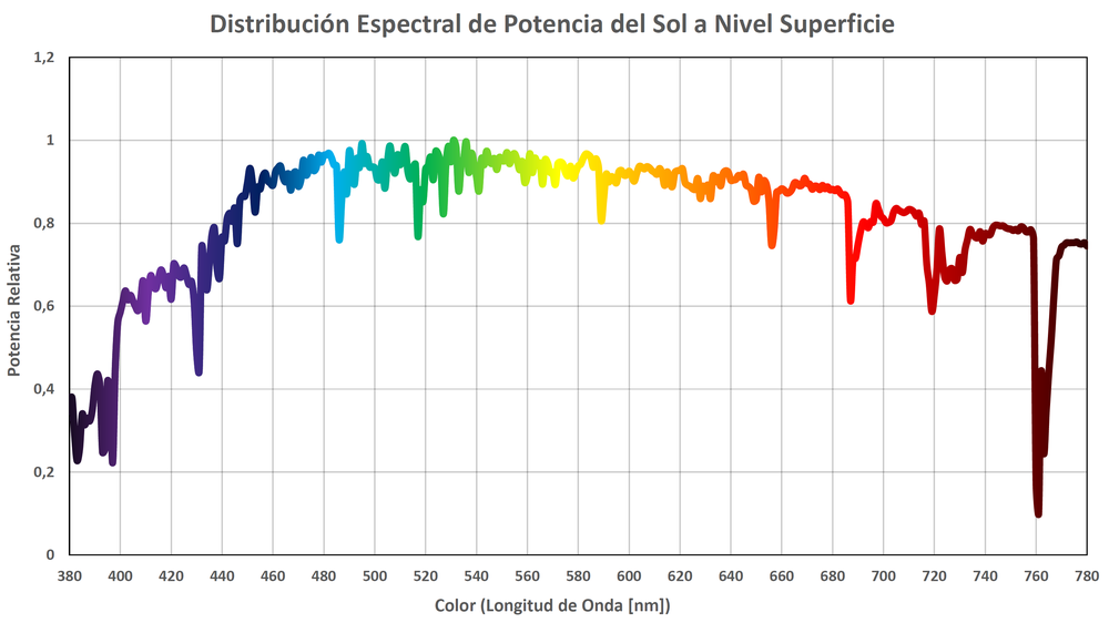 Espectro SOL