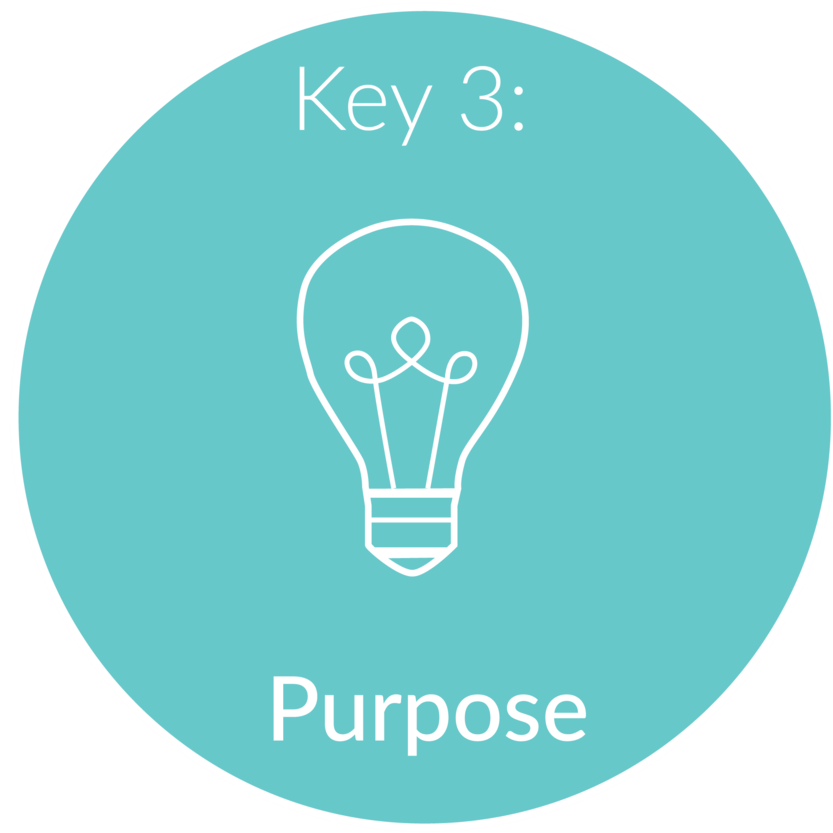 Key 3:   Purpose.  By now, we have a pretty good idea of what your dream job is and your belief system, we will use both of these to find career options that align with you. Let's face it, you may be qualified to do one thing, but if it doesn't align with your dream work/life balance and value system, it may be difficult to ever achieve fulfillment in your career. During this session, we will come up with career options that you're interested in and align with your values.