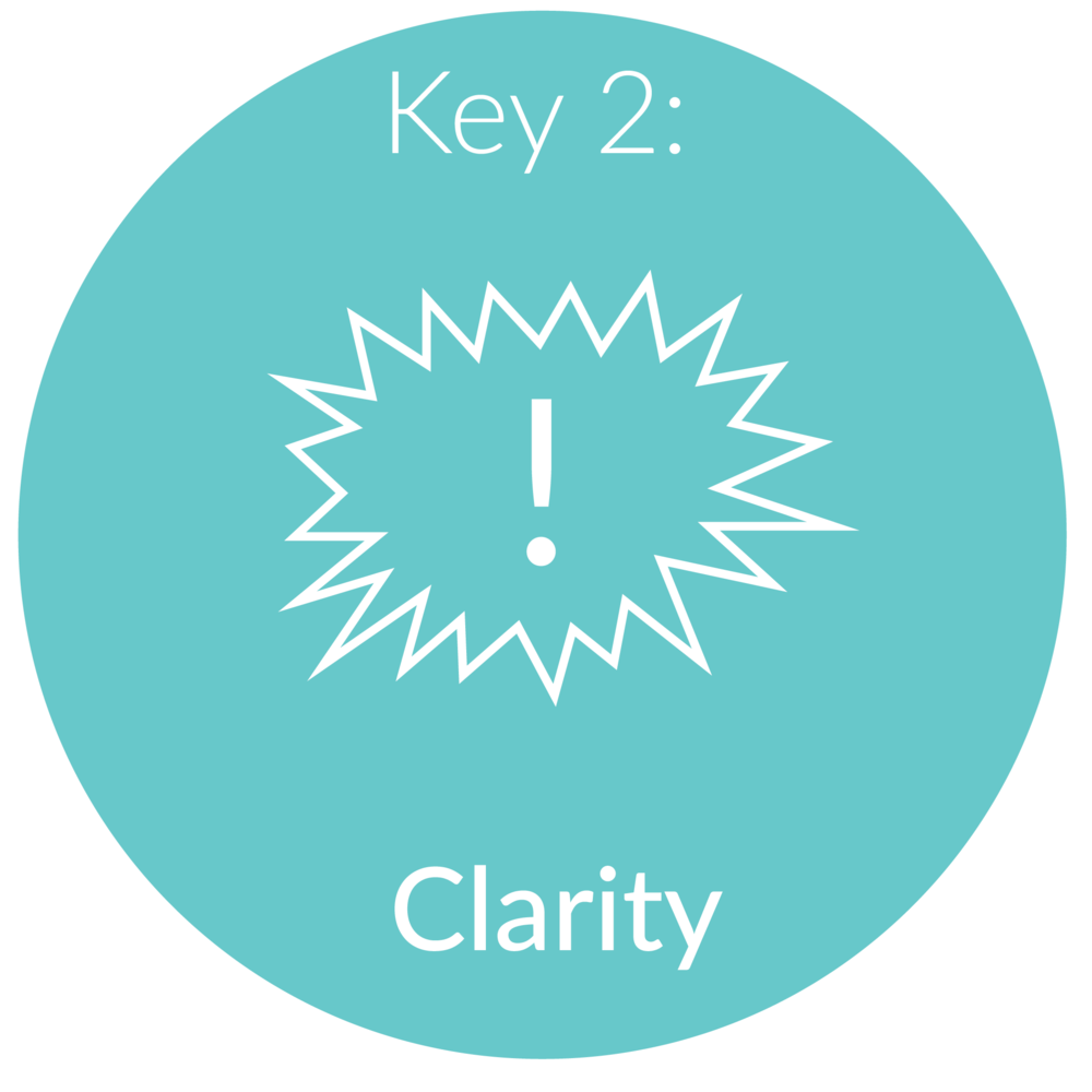 Key 2:      Clarity.       Now that we are in the success mindset, lets get clear on which clients inspire you. We will create your ideal client avatar which will act as a foundation for all your marketing and packaging going forward.