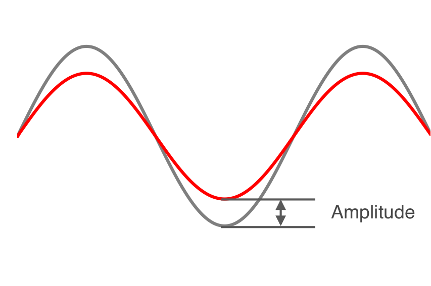 Change in amplitude