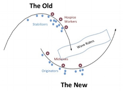 The Two-Loop Model of Organization Transformation