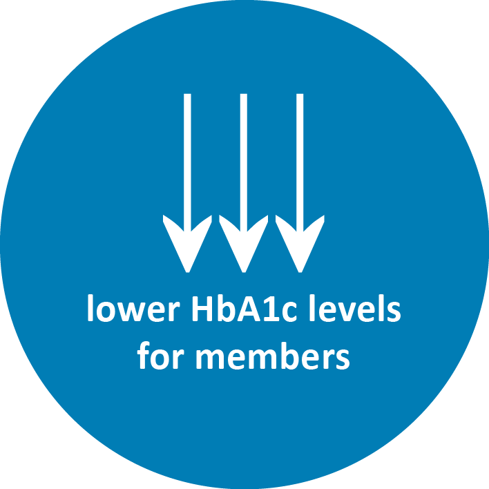 Fit4D - lower HbA1C for payer members.png