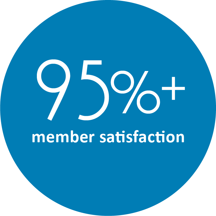 Fit4D - over 95% member satisfaction.png