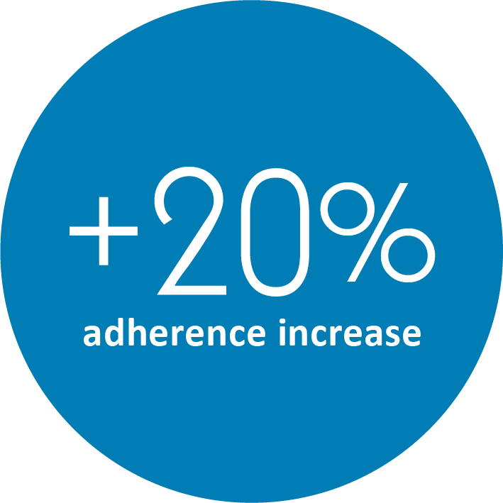 Fit4D - 20% adherence increase for pharma members with diabetes.png