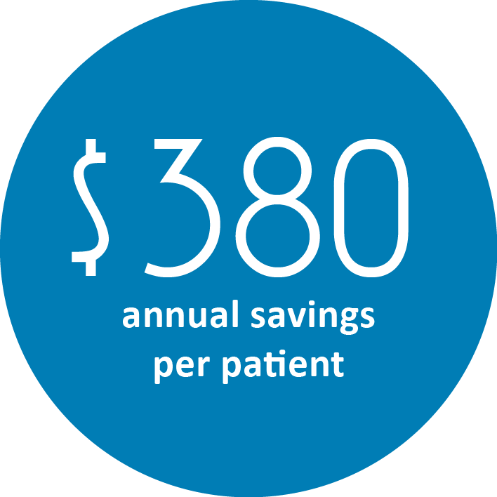 Fit4D - $380 annual savings per ACO member and physician patient.png