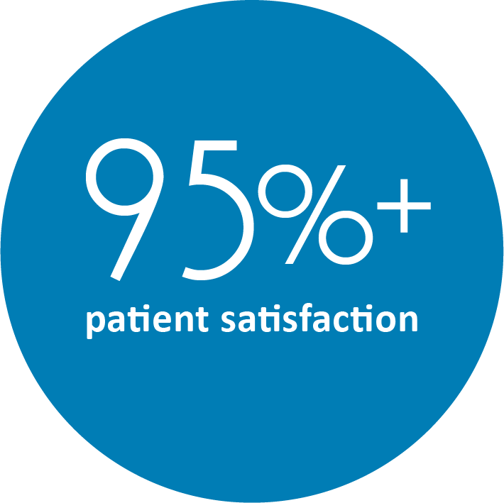 Fit4D - over 95% patients satisfaction.png