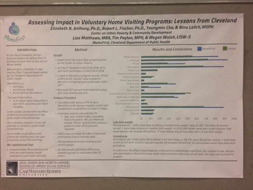 The success of the MomsFirst Project was displayed via poster in the main hall during the Summit. Women who participate in the MomsFirst program experience better birth outcomes that their counterparts who don't.