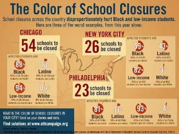 The result of disinvestment in school is the closure of these schools that impact Black and Brown neighborhoods.
