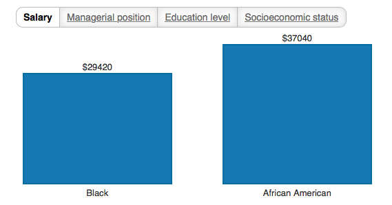 Screenshot of the salary discrepancies studied between those that identify as Black and those that identify as African-American. Image taken from the Washington Post.