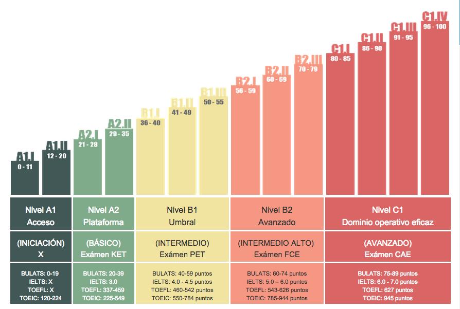 Tabla comparativa de niveles de inglés, extraída de la web cambridgeinstitute.net.