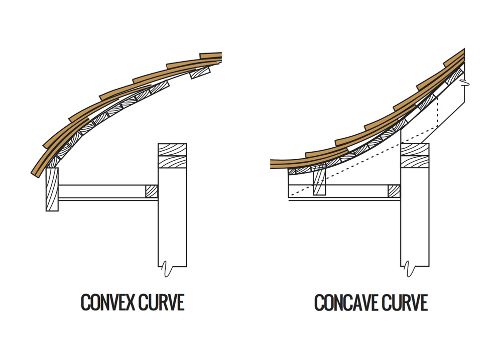 curved eaves