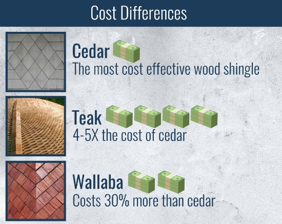 cost of wood shingles